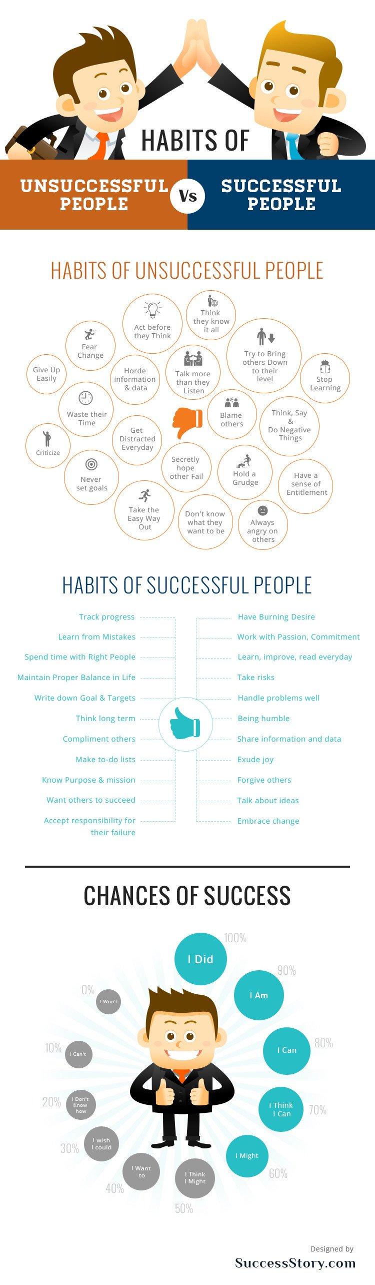 Habits Of Successful V/s UnsuccessfulPeople